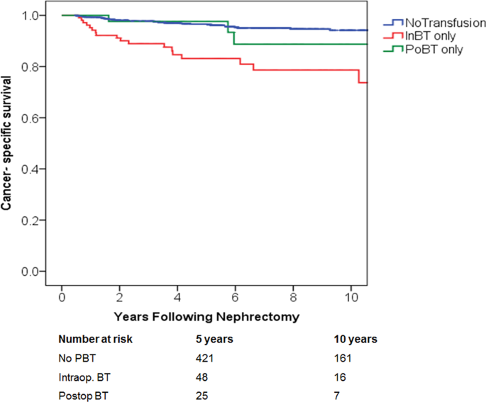 Intraoperative But Not Postoperative Blood Transfusion Adversely Affect Cancer Recurrence And Survival Following Nephrectomy For Renal Cell Carcinoma Scientific Reports