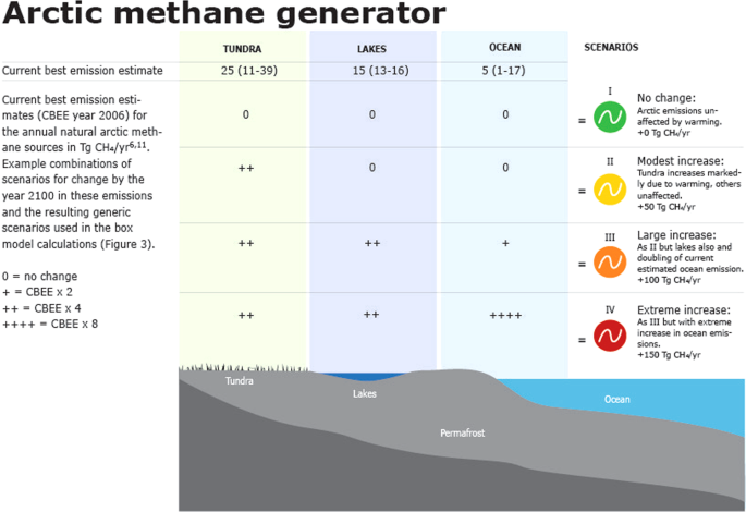 Tracing the climate signal: mitigation of anthropogenic methane emissi