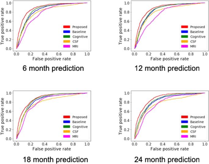 Predicting Alzheimer's disease progression using multi-modal deep