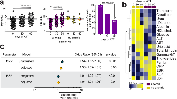 Tuberculosis-associated anemia is linked to a distinct inflammatory