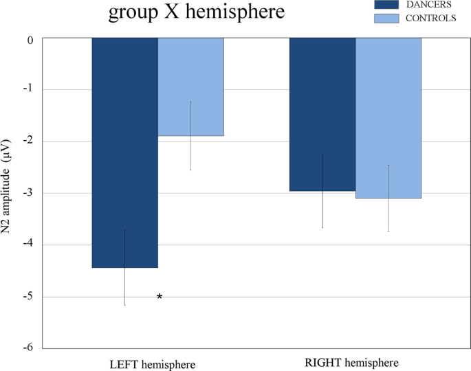 Bilateral engagement of the occipito-temporal cortex in