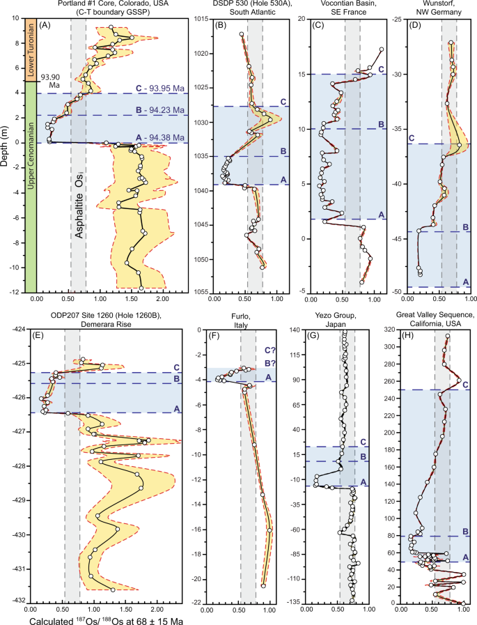 Remotely constraining the temporal evolution of offshore oil systems