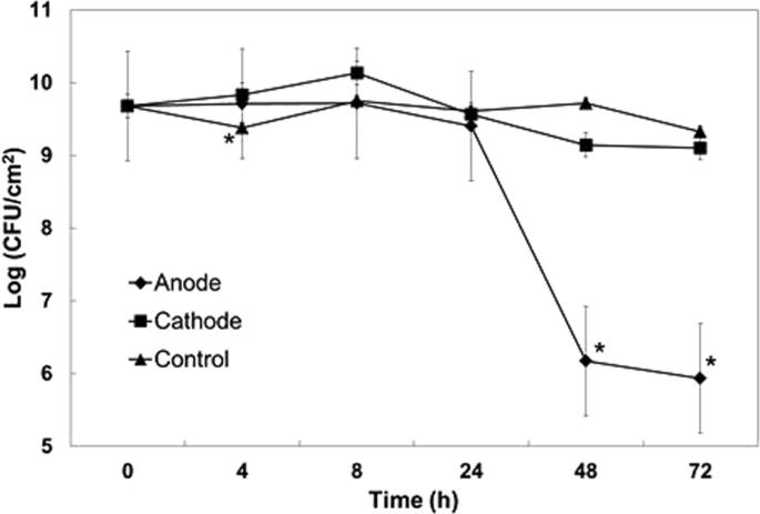 Electroceutical Treatment of Pseudomonas aeruginosa Biofilms