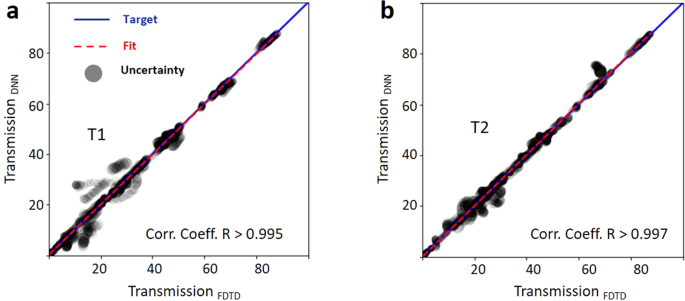 Deep Neural Network Inverse Design of Integrated Photonic Power