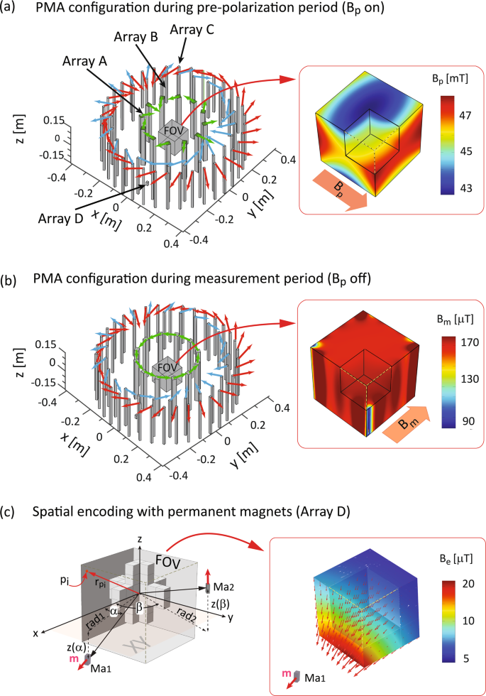 3D-Spatial encoding with permanent magnets for ultra-low field