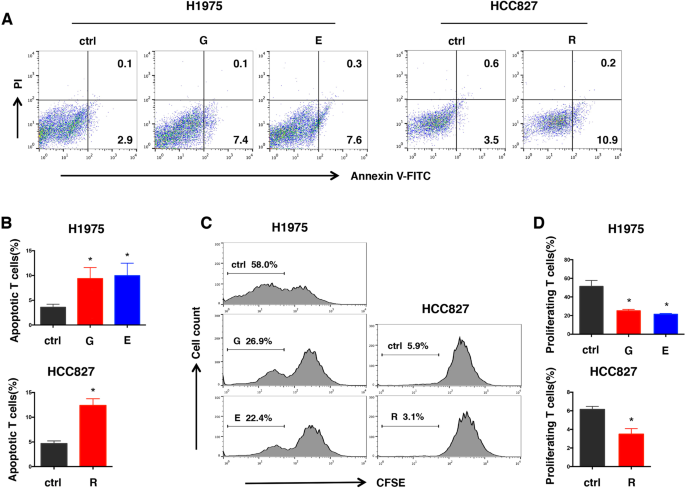 Continuous targeted kinase inhibitors treatment induces upregulation
