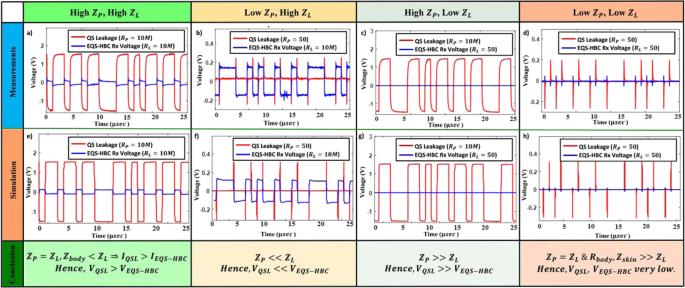Enabling Covert Body Area Network using Electro-Quasistatic