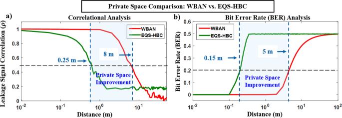 Enabling Covert Body Area Network using Electro-Quasistatic Human