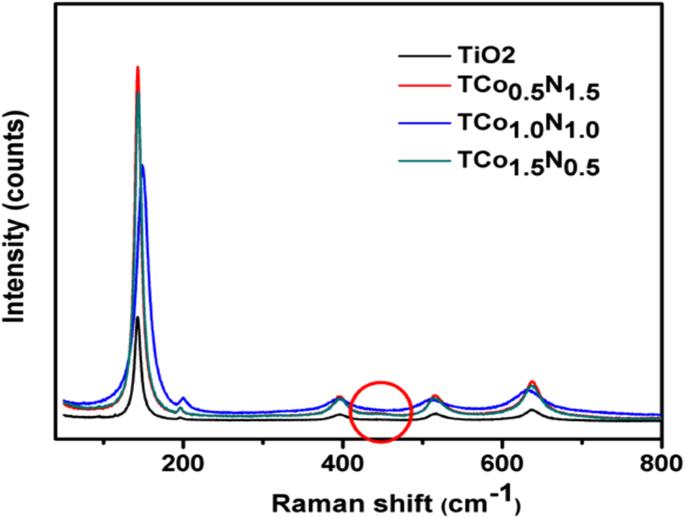 Photocatalytic Degradation of Bisphenol-A using N, Co