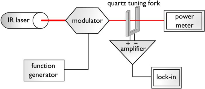 Low noise, open-source QEPAS system with instrumentation amplifier