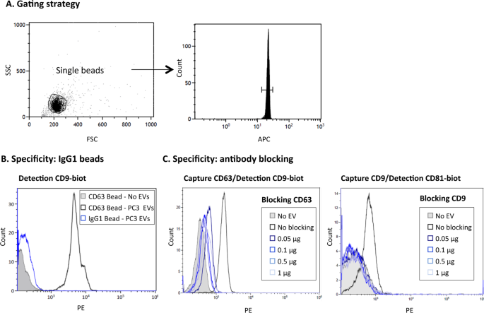 High sensitivity detection of extracellular vesicles immune