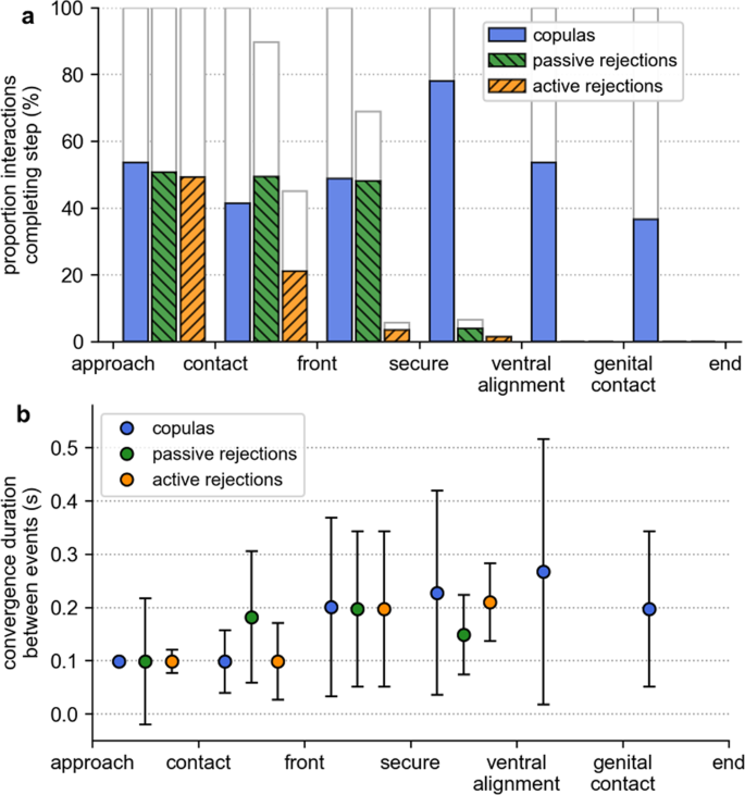 Female resistance and harmonic convergence influence male mating