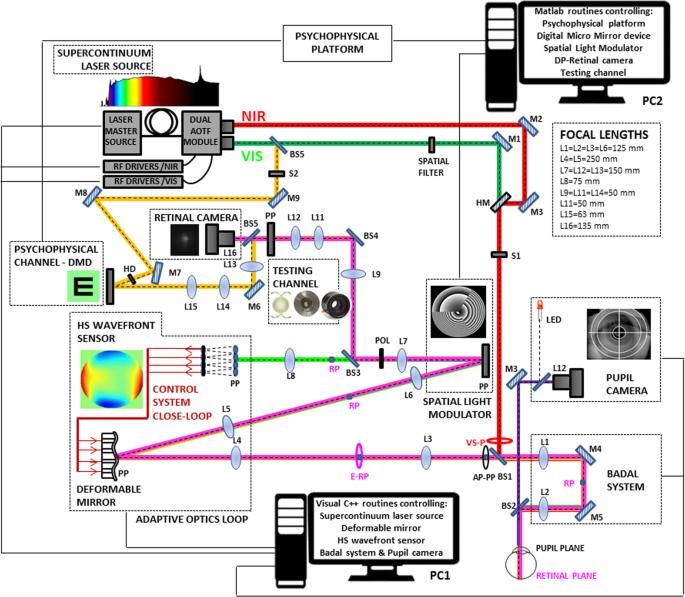 Visual simulators replicate vision with multifocal lenses