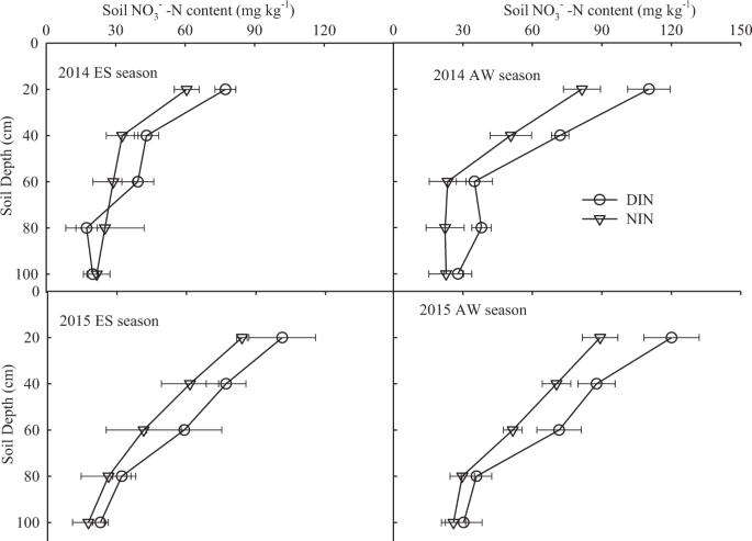 Soil moisture and nitrate-nitrogen dynamics and economic