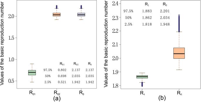 Modelling and Analyzing Virus Mutation Dynamics of