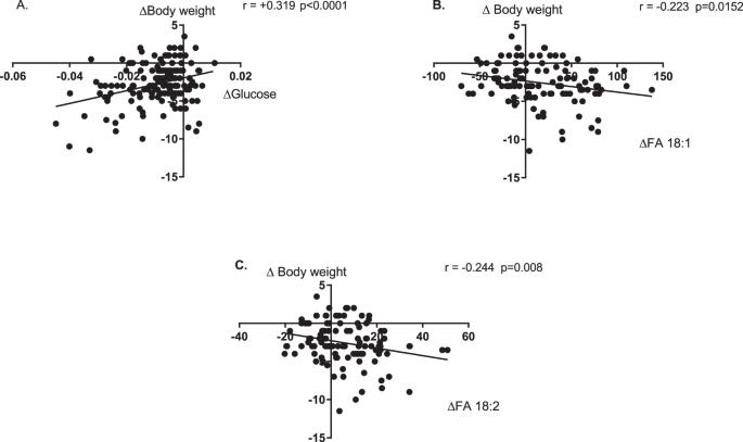 Metabolomic and lipidomic plasma profile changes in human