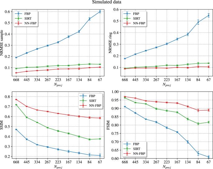 Accelerating Neutron Tomography experiments through Artificial