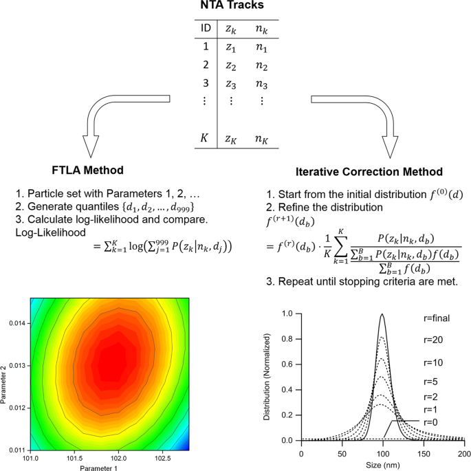 Validation of Size Estimation of Nanoparticle Tracking