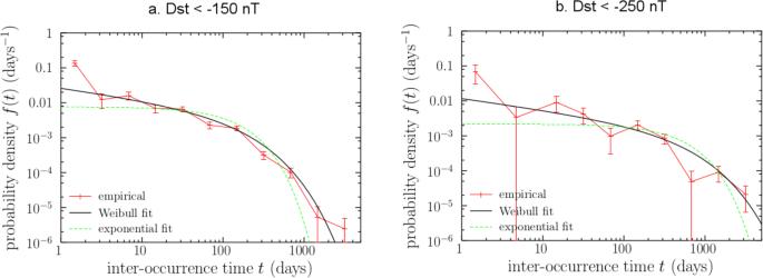 Probability estimation of a Carrington-like geomagnetic