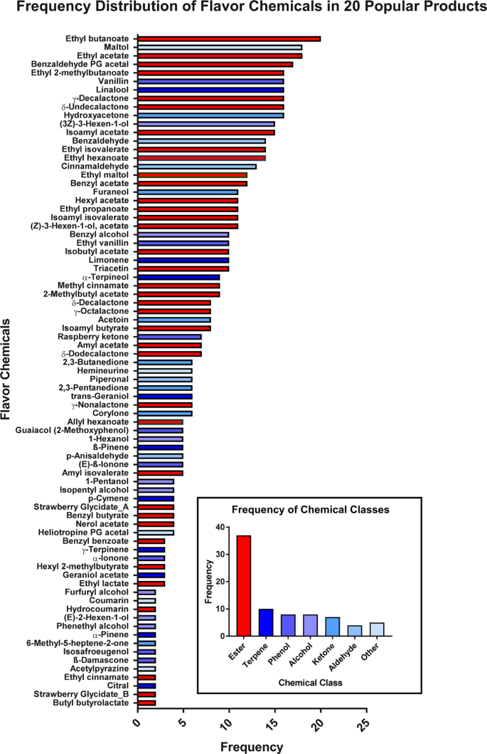 Identification of Cytotoxic Flavor Chemicals in Top-Selling