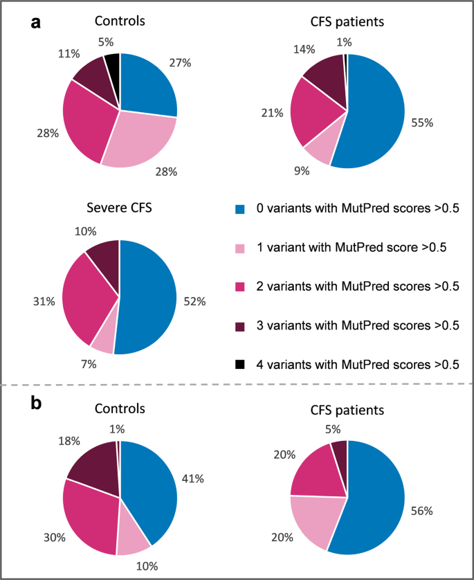 05b77a65bc15 Pie-charts indicating the percentage of controls and ME/CFS patients that  harbour variants with MutPred scores above 0.5 for the (a) UK cohort and  (b) South ...