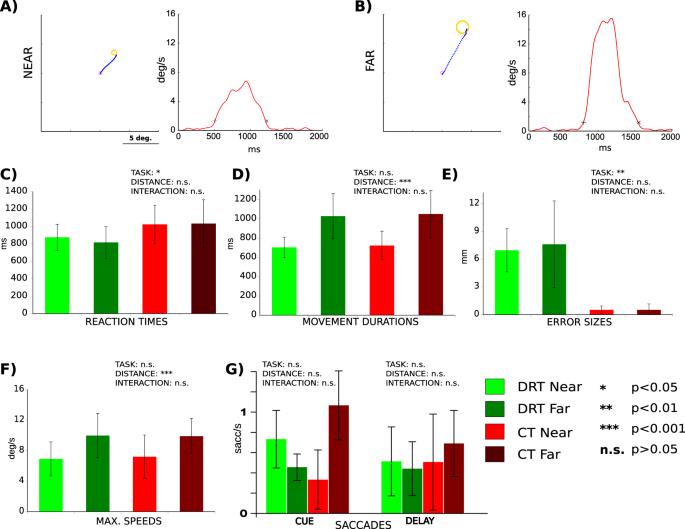Distinct contributions of human posterior parietal and