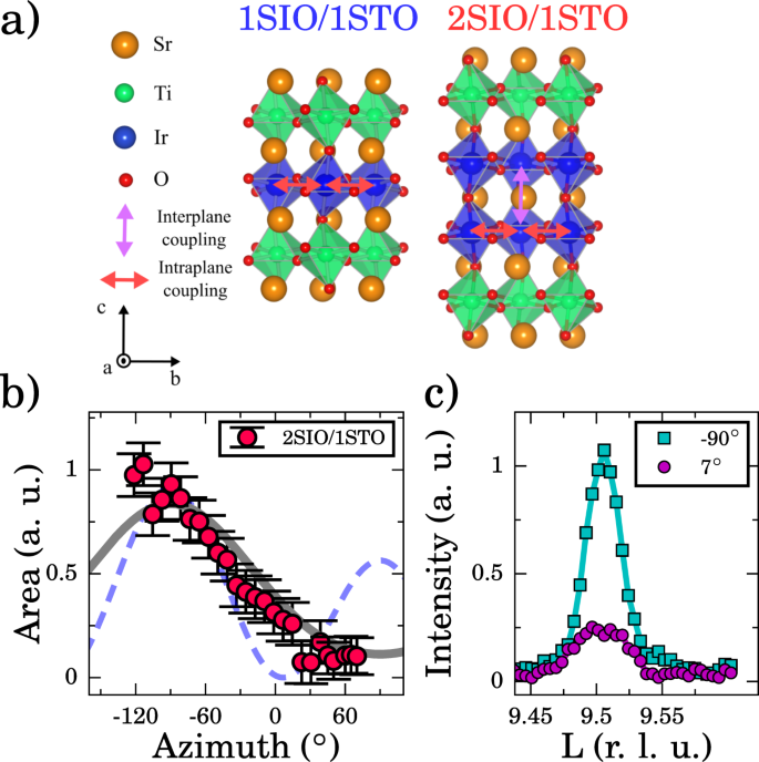 Magnetism in iridate heterostructures leveraged by structural