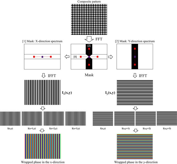 Single-shot deflectometry for dynamic 3D surface profile measurement