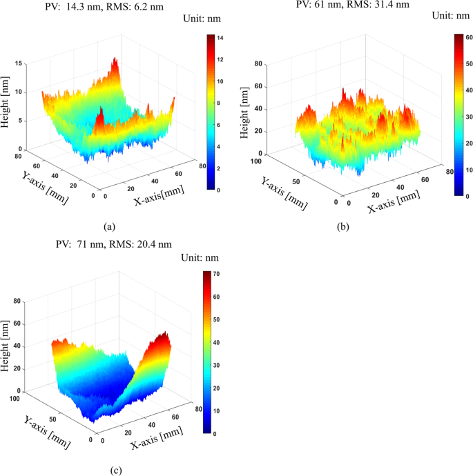 Single-shot deflectometry for dynamic 3D surface profile