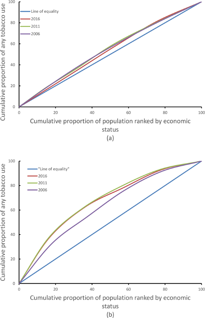A nationally representative study on socio-demographic and
