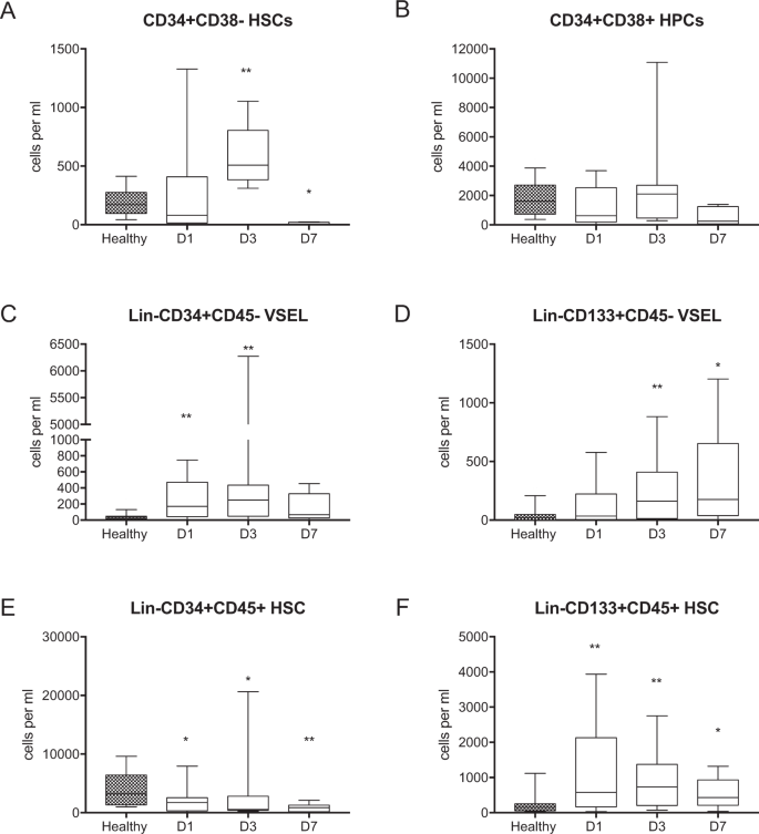 Mobilization of Stem and Progenitor Cells in Septic Shock