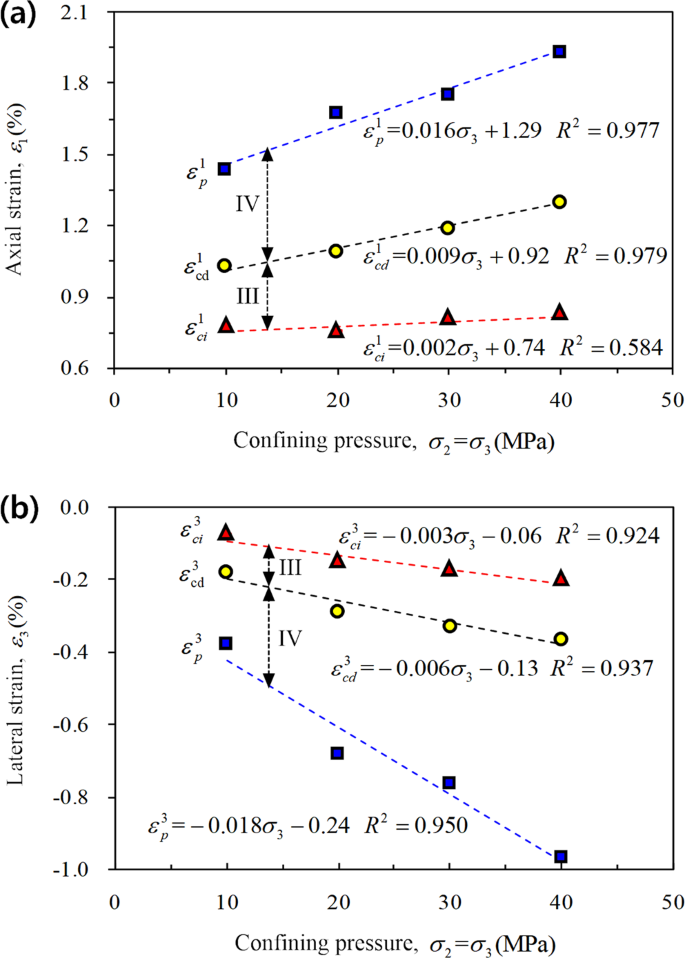 Experimental investigation on True Triaxial Deformation and