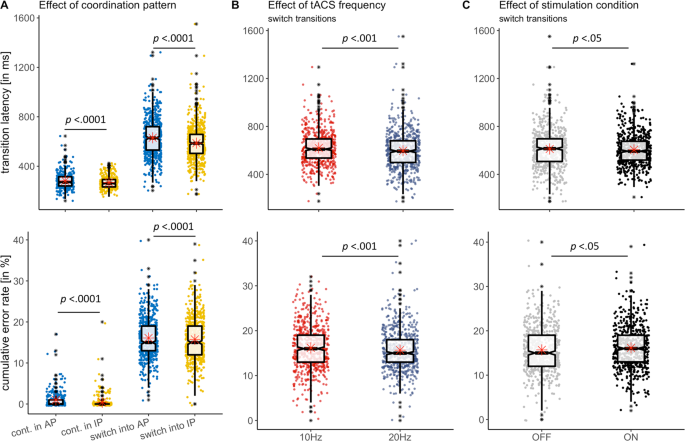 Distinct online and offline effects of alpha and beta transcranial