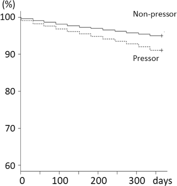 Use of vasopressor for dialysis-related hypotension is a