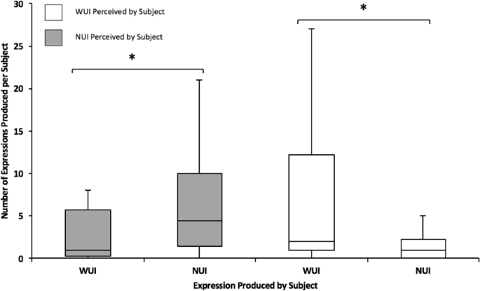 Facial Complexity in Sun Bears: Exact Facial Mimicry and
