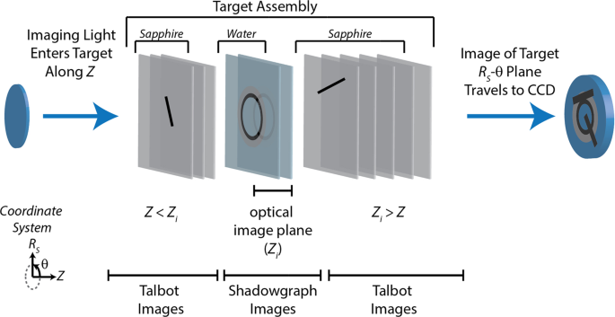 Single-Shot Multi-Frame Imaging of Cylindrical Shock Waves in a