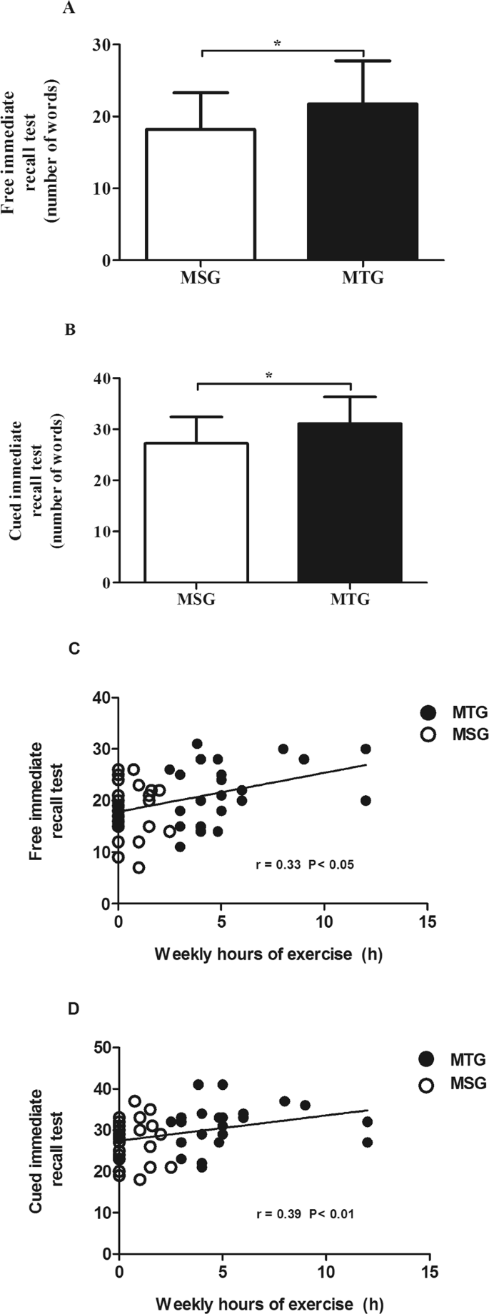 Long-term exercise training improves memory in middle-aged