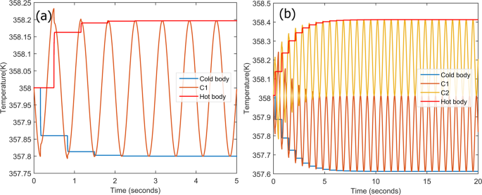 Vibration induced refrigeration using ferroelectric materials