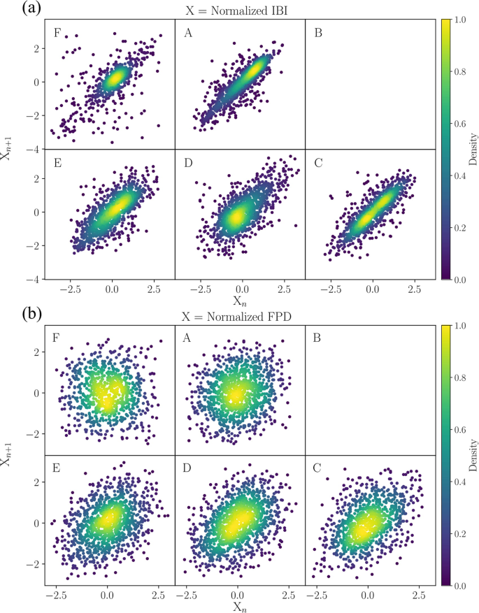 Scaling and correlation properties of RR and QT intervals at the