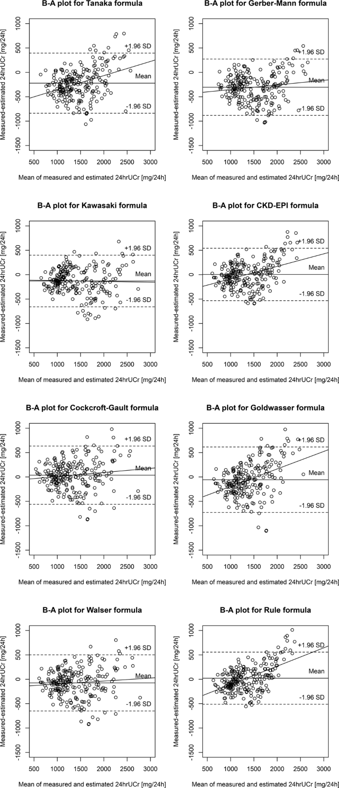 Performance of 24-hour urinary creatinine excretion-estimating