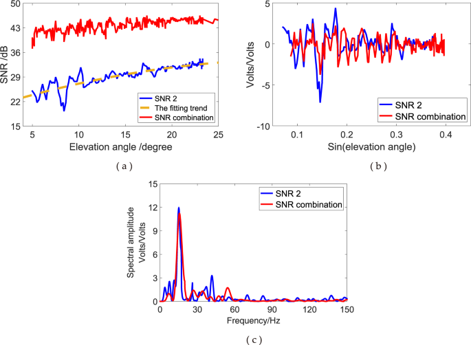 A New GPS SNR-based Combination Approach for Land Surface