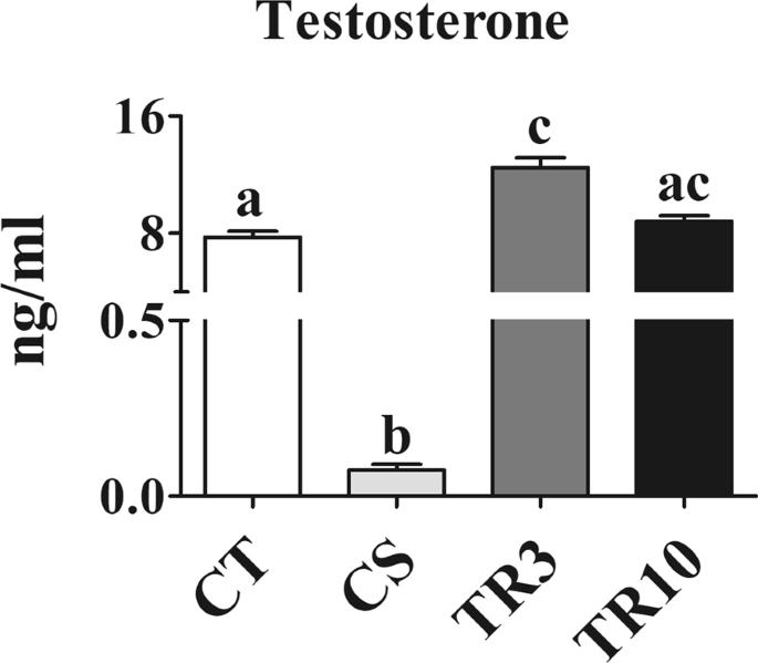 Prostate telocytes change their phenotype in response to castration