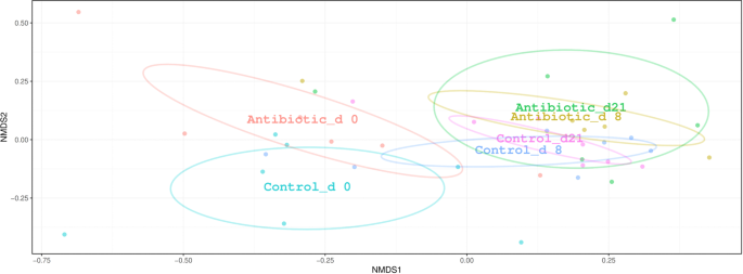 The dynamics of the antibiotic resistome in the feces of freshly
