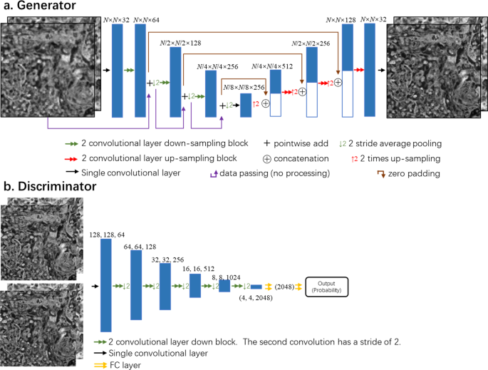 Deep learning-based super-resolution in coherent imaging