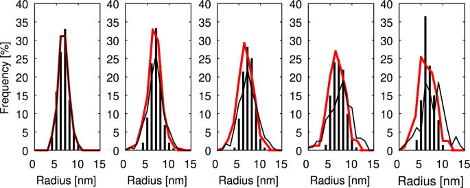 First Evidence for Mechanism of Inverse Ripening from In