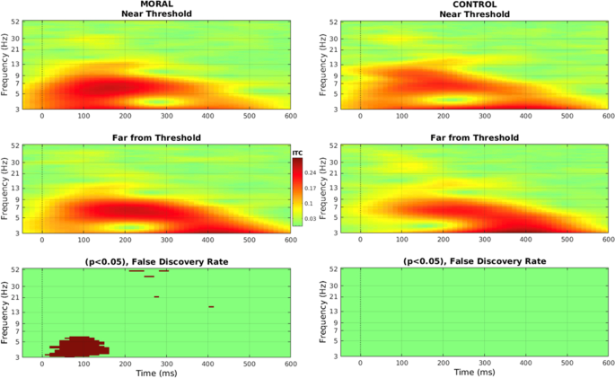 Interindividual neural differences in moral decision-making