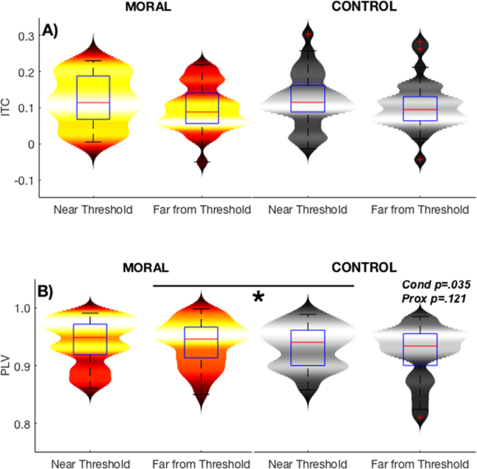 Interindividual neural differences in moral decision-making are