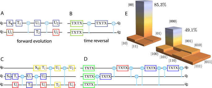Arrow of time and its reversal on the IBM quantum computer