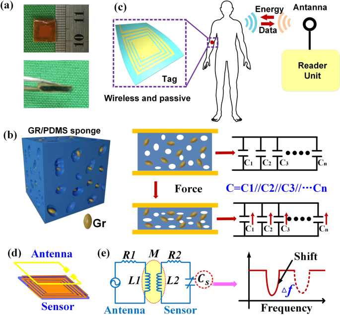 Wireless Pressure Sensor Circuit Diagram | Wiring Diagram