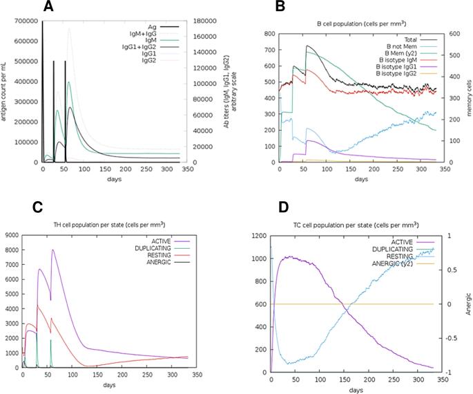 In-silico design of a multi-epitope vaccine candidate